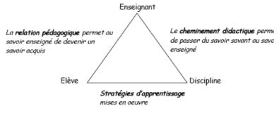 Triangle de meirieu