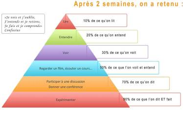 cone-apprentissage