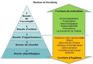 herzberg_-_maslow
