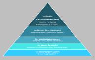 pyramide-des-besoins-maslow